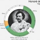 Les rutines di�ries de grans ments creatives, en una infografia